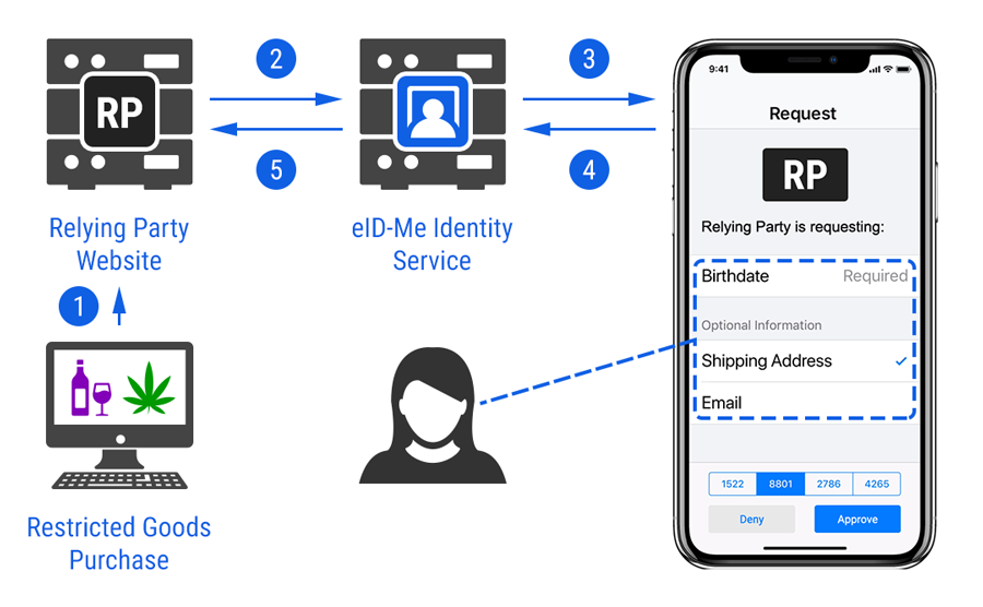 Diagram of an online identity transaction flow, showing a user initiating a transaction with a relying party's website, interaction between the website and eID-Me's Identity Service, an identity request on the user's phone with the requested information (birthdate, address, email), and the interaction and the sending of the encrypted information back to through the Identity Service to the relying party.